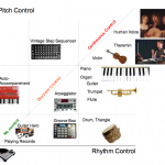 Pitch-Rhythm / Continuous-Discrete Controls instruments chart