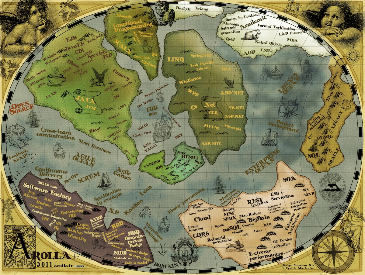 the arolla ancient world map of our software development universe. the arolla « ancient world map » of software development  blog arolla